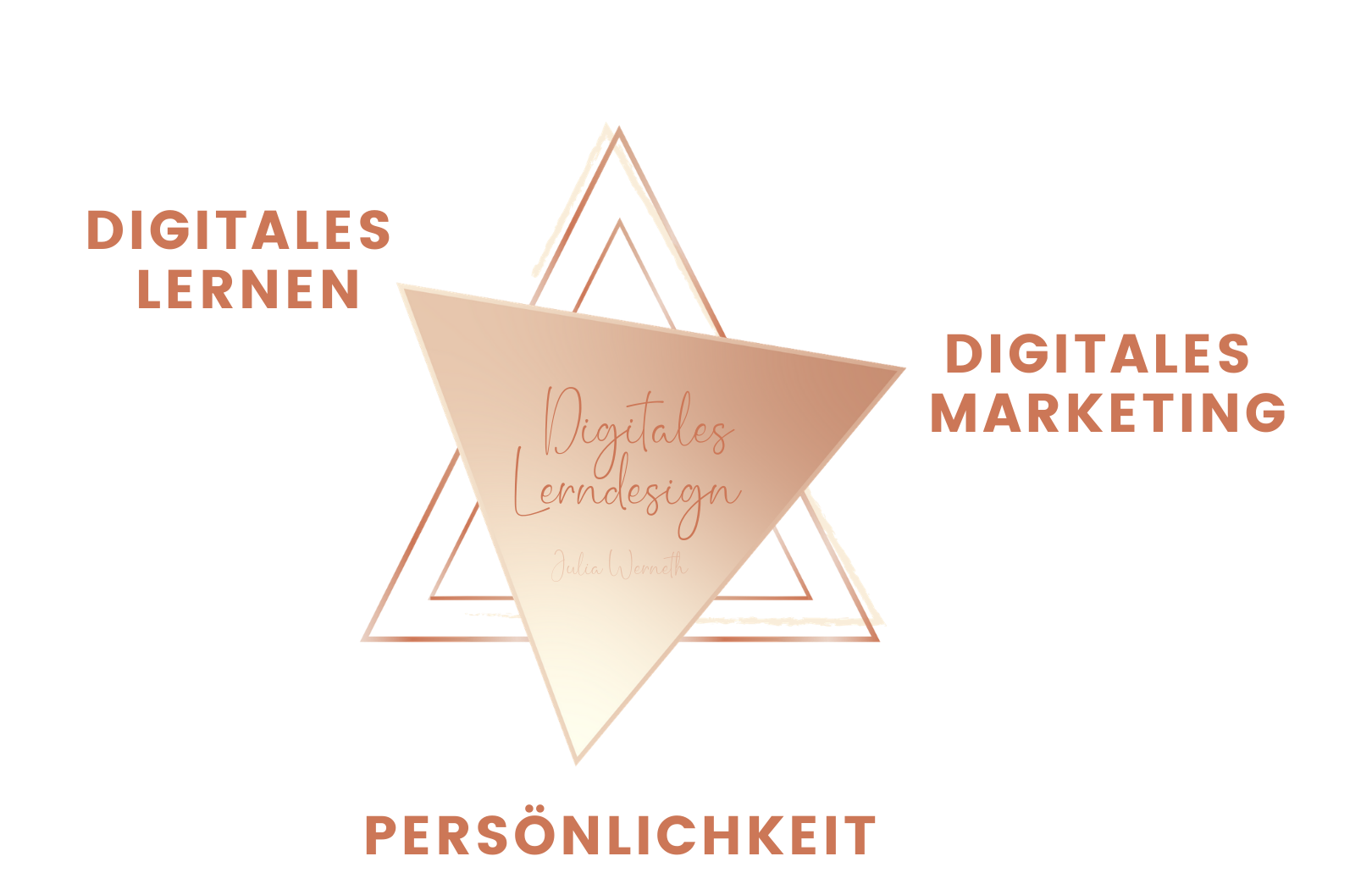 Julia Werneth Digitales Lernen Digitales Marketing Persönlichkeit